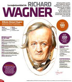 #Efeméride del 13 de febrero. En 1883, murió el compositor y dramaturgo alemán, Richard Wagner. Conoce más de su trayectoria en la #InfografíaNTX