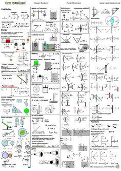 Learn Physics, Basic Physics, Physics And Mathematics, Physics Concepts, Physics Formulas, Engineering Science, Electronic Engineering, Physics Poster, Gcse Maths Revision