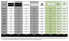A great comparison of Arbonne prices compared to Mac, bare minerals, ester Lauder, Chanel
