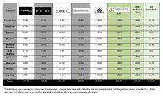 A great comparison of Arbonne prices compared to Mac, bare minerals, ester Lauder, Chanel
