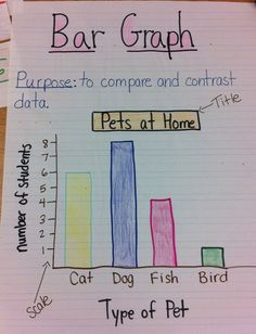 Digication e-Portfolio :: Susan Dubois' Portfolio :: Bar Graph Anchor Chart