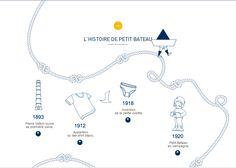 Petit Bateau history