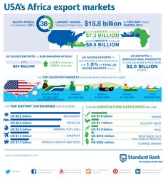 The United States of America exported mostly machinery and vehicles to Africa in 2013. This is a snapshot of the USA's key Africa export markets. #USAfrica