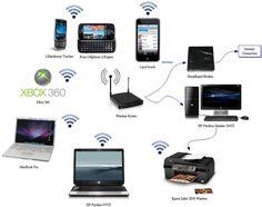 home network - wireless