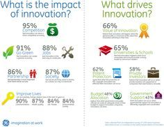 Why Innovation Matters. (http://www.viral-loop.com/why-innovation-matters-a-generation-with-new-values/)