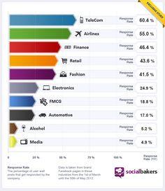 #social #marketing