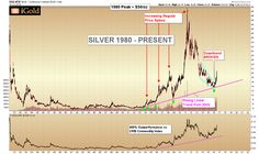 Silver – Fundamentals Reveal Large Potential
