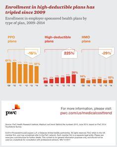 PwC: Key findings: Behind the numbers 2014