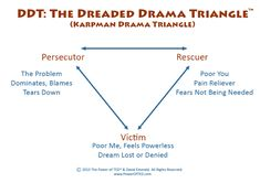 Get off the Dreaded Drama Triangle Spiritual Awakening Quotes, Spiritual Life, Thorn In The Flesh, Drama Triangle, Poor You, Life Coach Quotes, Strong Relationship, Got Off, Inner Peace