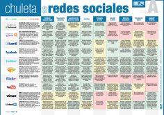 Chuleta de las redes sociales en España (página 1)
