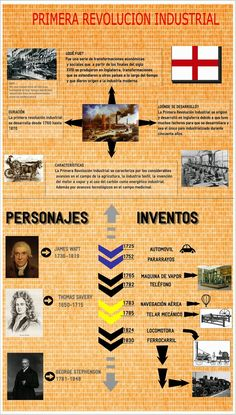 Hacer Historia: La revolución Industrial (Infografía) Science Technology And Society, Social Science, History Classroom, Teaching History, History Timeline, History Facts, Study History, World History, Learning Theory