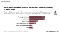 A unique study of Americans' online news habits over the course of a week provides a detailed window into how Americans learn about current events in the digital age. Pew Research Center, Digital News, News Online, Journalism, Current Events, Acting, The Past, Social Media, How To Get