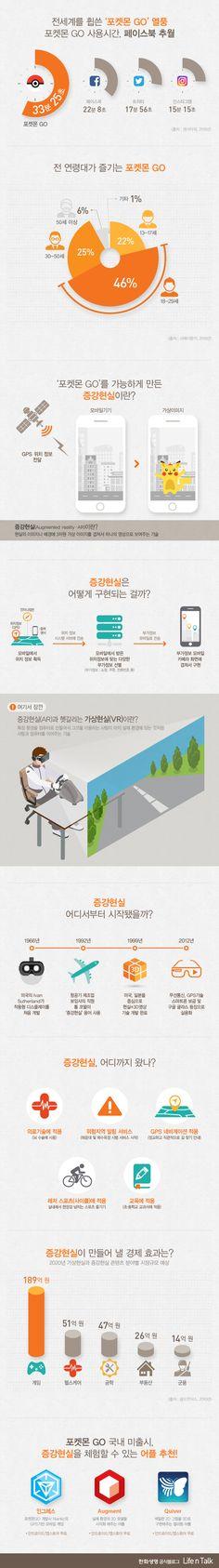 [Infographic] '포켓몬 Go'와 증강현실에 관한 인포그래픽