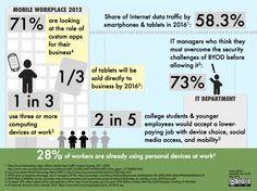 Mobile Infographics Enterprise Applications - Bing Images
