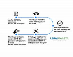 Submit GST return or e-file GST return online with LegalRaasta GST software for free. Get complete information on the process of filing GST return online. #GSTreturnfiling, #GSTreturn, #FileGSTonline, #GSTfilingonlineform, #FileGSTinIndia, #FileGST, #GSTonline