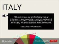 Chart: ITALY -