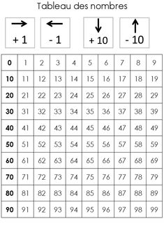 This site is in French, but I love this table Math 2, 2nd Grade Math, Fun Math, Math Activities, Math Addition, Addition And Subtraction, Dyscalculia, Math Numbers, Teaching French