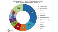 Social Media News – Werbeboom im Social Web und Social Media Shortcuts | Scout24 Corporate Blog | 1.8.2013