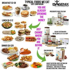 Eat smarter and your #body will become #strong enough to #takecare of itself. It just needs the right #fuel to #clean it out and get it running like a #wellOiledMachine. The cost to get #healthy is less than what most people spend monthly on #outToEat food and #homeCooked meals that are #nutritionally #bankrupt. Watch the video and click the contact me button at the top of the page to get going! http://goo.gl/bIiFxU