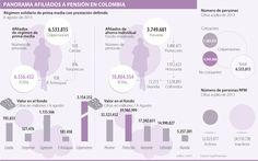 Panorama Afiliados a Pensión en Colombia #Seguros