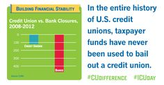 Credit unions don't take unnecessary risks, because they're owned by you!