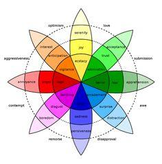 Robert Plutchik wheel of emotions