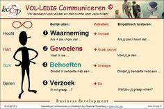 een compleet overzicht van de stappen van #geweldloze #communicatie #verbindendcommuniceren