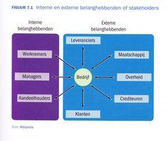 Change Management - interne en externe stakeholders
