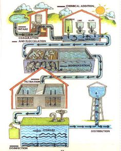 Lesson 1: Introduction to Water Treatment
