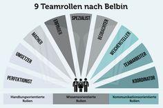Für den Gruppenerfolg ist nicht die Intelligenz des Einzelnen ausschlaggebend, sondern das Zusammenspiel der Persönlichkeiten - der Belbin Teamrollen...