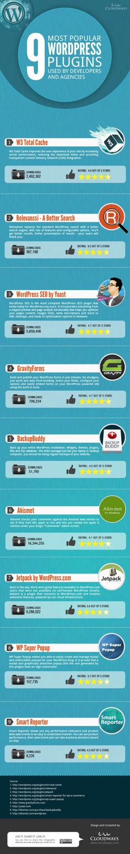 9 Most Popular Wordpress Plug-Ins. Bespoke Social Media & Marketing