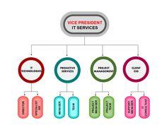 Creative Organization Chart Template