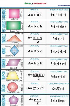 Simple Math, Basic Math, Math Worksheets, Math Resources, Math Formula Chart, Ged Math, Math Tutorials, Maths Solutions, Physics And Mathematics