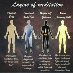 Layers of Meditation.