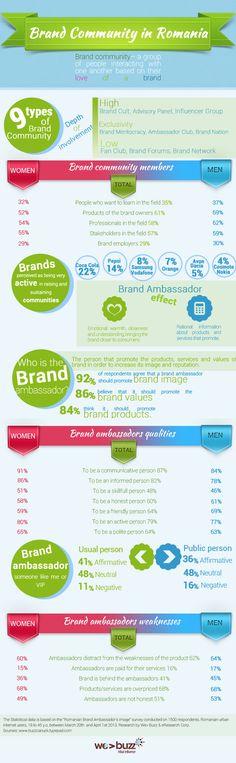 Digital Brand Communities