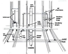 1000 images about plumbing on pinterest new home for New construction plumbing