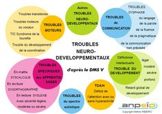 Troubles neuro-développementaux selon le DMS V - Autism Education Autism Education, Special Education, Sketch Note, Speech Therapy, Psychology, Infographic, Positivity, Teaching, How To Plan