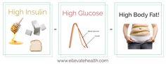 Natural Doesn't Mean Healthy: Sugar Alternatives Unwrapped High Glucose, Sugar Alternatives, Natural Sugar, Fat, Health, Salud, Health Care, Healthy