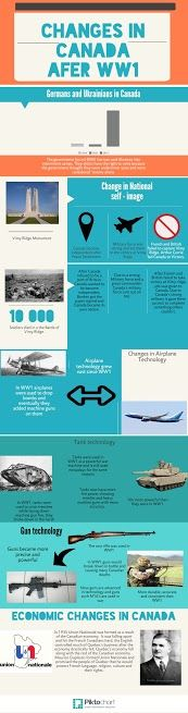 WWI Infographic - 3rd Place Wwi, Infographics, Places, Infographic, Info Graphics, Lugares, Visual Schedules