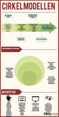 Info graphic about good keyword research Teachers Aide, Teacher Education, School Teacher, Primary School, Teaching Genre, Teaching Reading, Learn Swedish, Swedish Language, Future Jobs