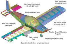FAA's Sport Pilot Certificate/ Light Sport Aircraft Category (LSA)