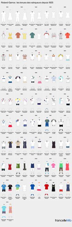 INFOGRAPHIE. Jeu, set et mode : les tenues des vainqueurs de Roland-Garros depuis 1925