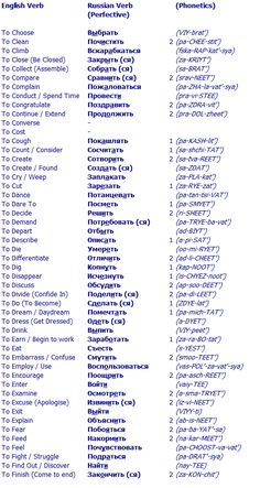 Your Russian Vocabulary List Grammar 59