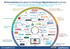 Ferramentes per a Flipped Classroom Classroom Tools, Flipped Classroom, Teacher Tools, Teacher Hacks, Classroom Management, Teaching Strategies, Teaching Resources, Flip Learn, Instructional Design