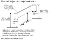 Best Standard Residential Staircase Dimensions Google Search 400 x 300