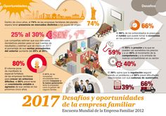 2017: Desafíos y oportunidades de la empresa familiar. Infografía que resume las principales conclusiones de la Encuesta de la Empresa Familiar 2012 elaborada por PwC.
