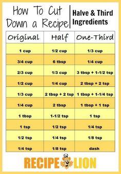 Recipe Converter: How to Halve and Third a Recipe | RecipeLion.com