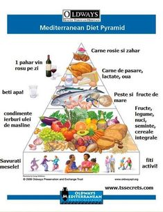 Diet Tips The Oldways Mediterranean Diet Pyramid Poster is a beautiful illustration of how to eat healthy the Mediterranean way. - The Oldways Mediterranean Diet Pyramid Poster is a beautiful illustration of how to eat healthy the Mediterranean way. Healthy Foods To Eat, Healthy Snacks, Healthy Fats, Healthy Choices, Mediterranean Diet Pyramid, Mediterranean Style, Mediterranean Diet Shopping List, Mediterranean Recipes, Breakfast Low Carb
