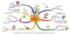MindMapping: Développez vos potentiels avec les cartes heuristiques - Le Blog du Personal Branding