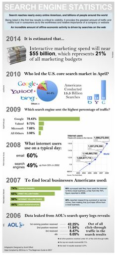 search engine statistics